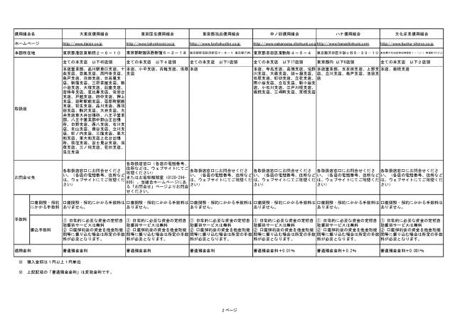 ついに東京都でも「後見支援預金」の取扱が開始されました! - 14