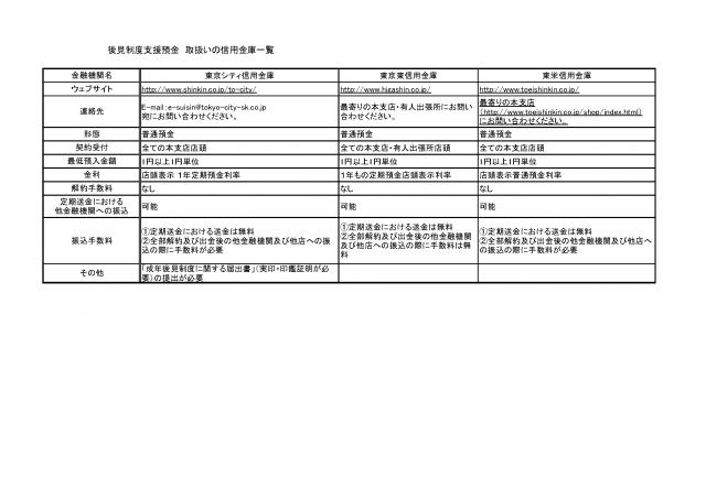 ついに東京都でも「後見支援預金」の取扱が開始されました! - 12